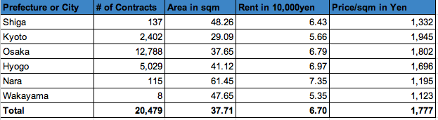 Kinki Rent Data