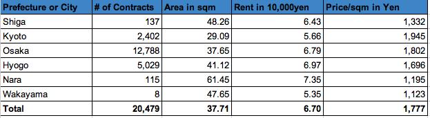 Kinki Rent Data