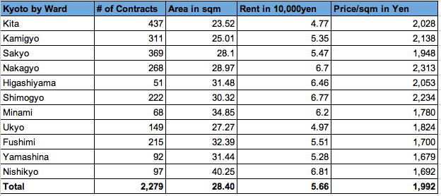 Kyoto rent data