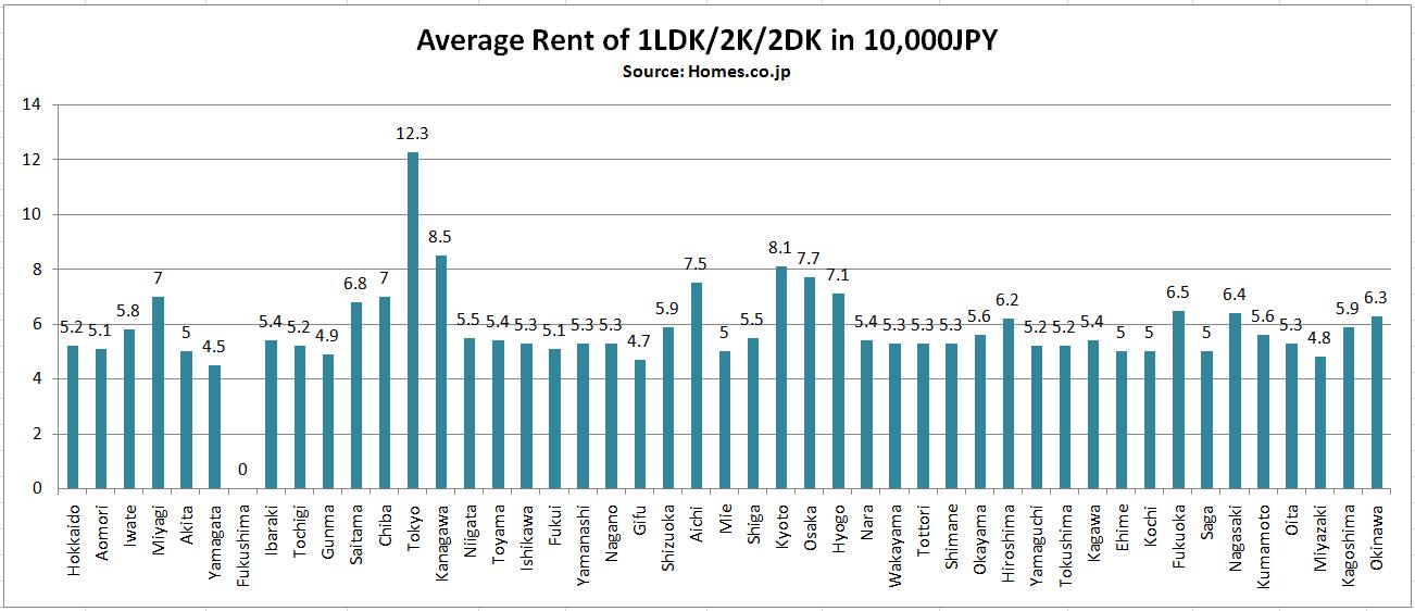Average Rent 1LDK 2K 2DK Japan