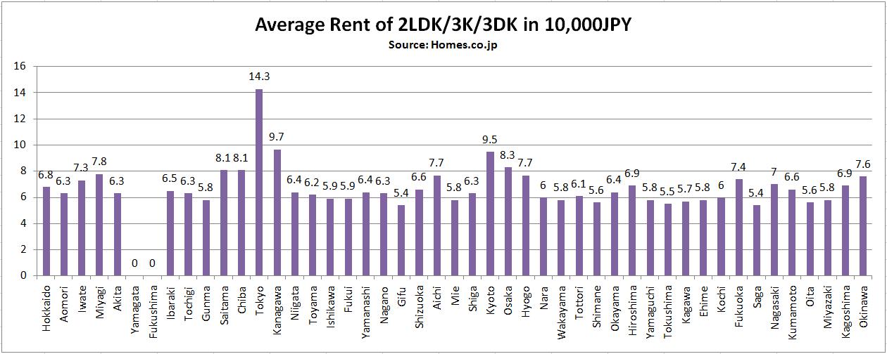 Average rent 2LDK 3K 3DK