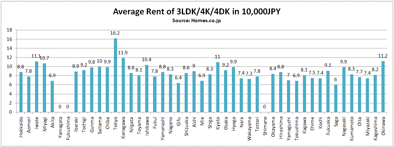 Average Rent 3LDK 4K 4DK
