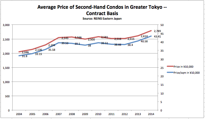 Second-hand condo data