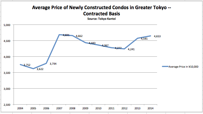 newly-constructed condo data