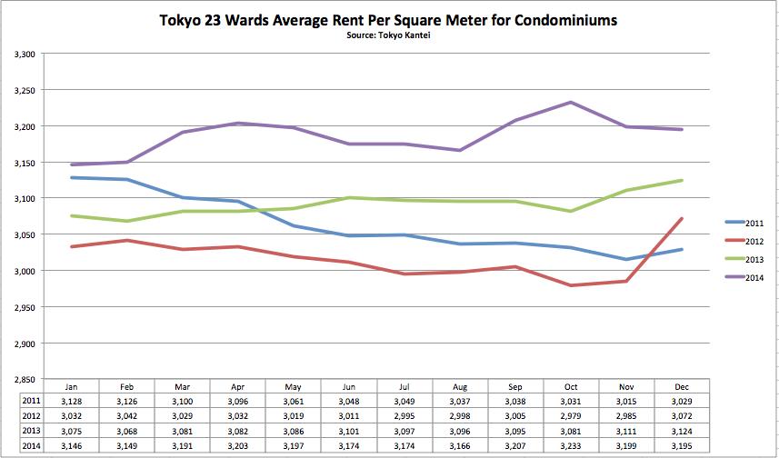 Tokyo 23 Wards
