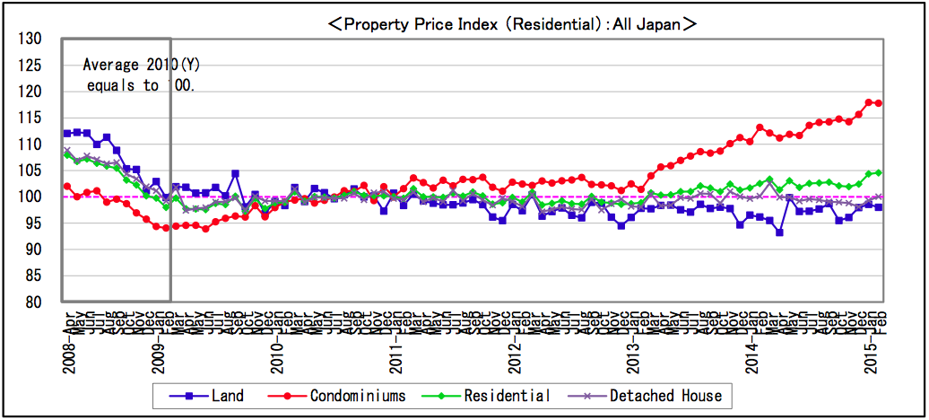 Japan - Producer Prices