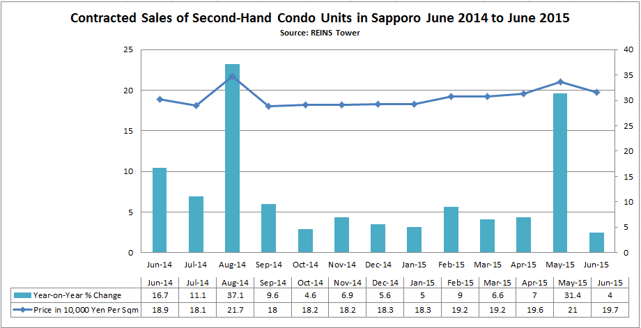 what is the average price of a condo or house in sapporo