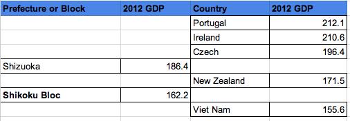 International Comparison 3