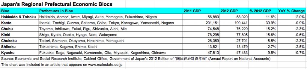 Japan Economic Blocs