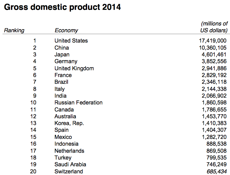 2014 GDP Ranking. Source: World Bank