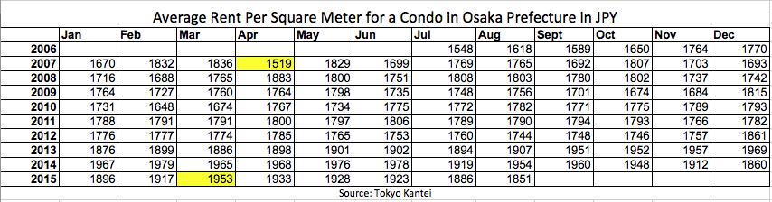 Osaka Condo Avg Rent Data