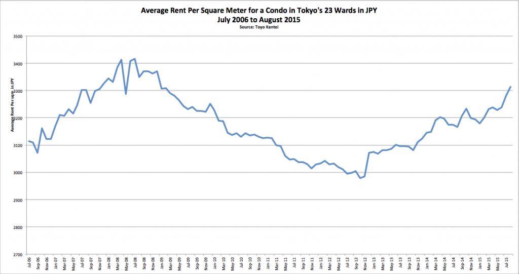 Tokyo 23 Wards Avg Rent Graph