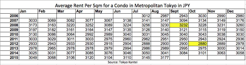 Tokyo Metro Avg Rent Data
