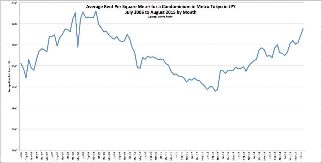 Tokyo Metro Avg Rent Graph