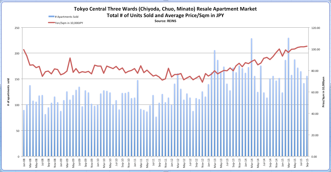 Tokyo Residential Real Estate: Up or Down in 2015? - Blog