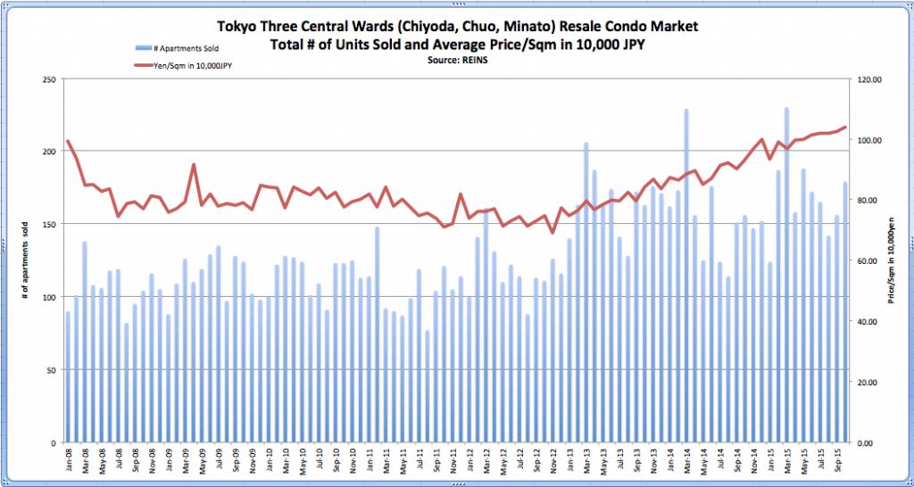 Tokyo 3 Central Wards Resale Condo Price Oct 2015