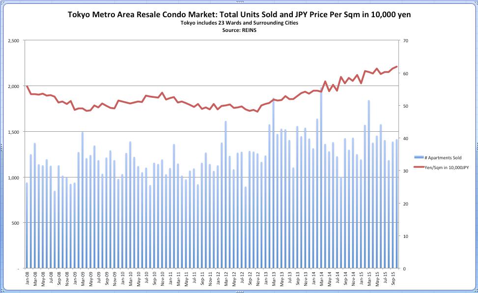 Tokyo Metro Resale Condo Price Oct 2015
