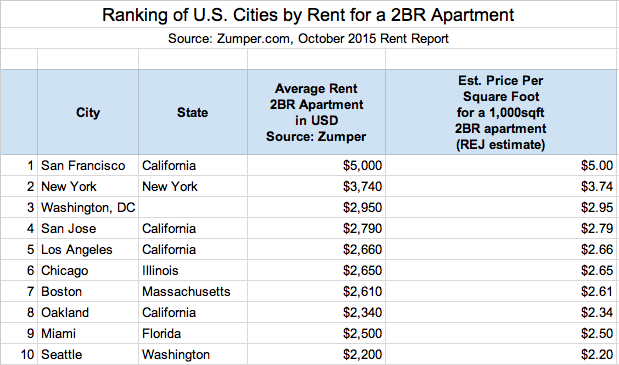 Average Rent In Tokyo Compared To Other World Cities Blog
