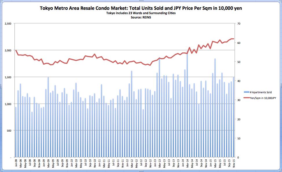 Tokyo Metro Condo Sold Price REINS Nov 2015
