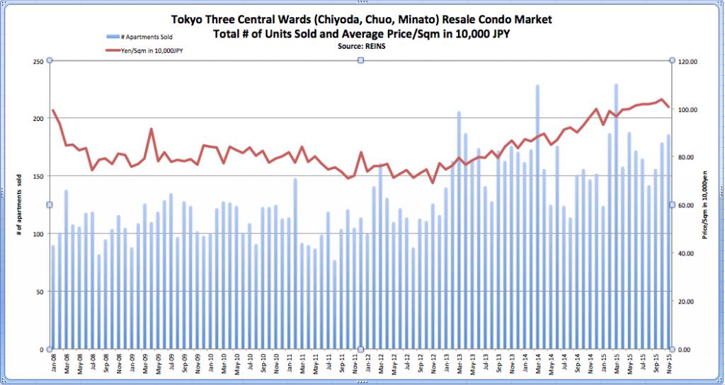 Tokyo Three Central Wards Condo Sold Price REINS Nov 2015