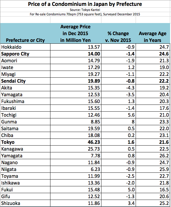 Apartment Price Japan 2015 by Prefecture