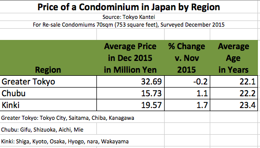 Price of Apartment by Region in Japan 2015