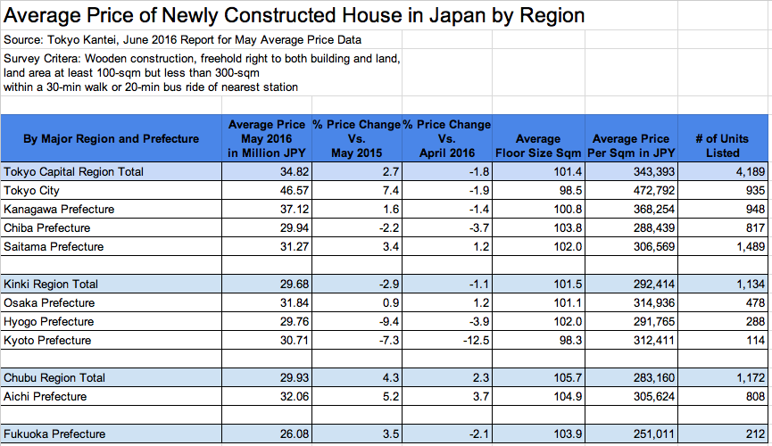Average price of a new house in Japan, May 2016. Source: Tokyo Kantei