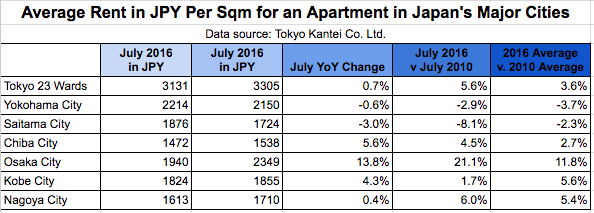 for average rent per sqm for an apartment in japan s major cities