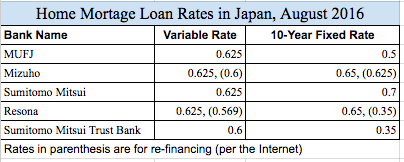Home Mortgage Loans Japan August 2016