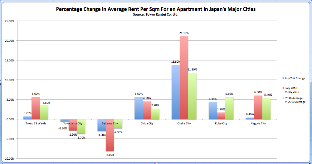 percentage change in average rent per sqm apartment japan major cities