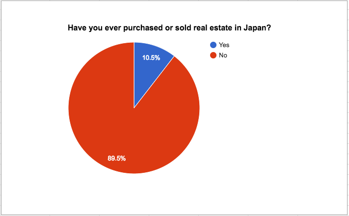 Experience buying selling real estate japan