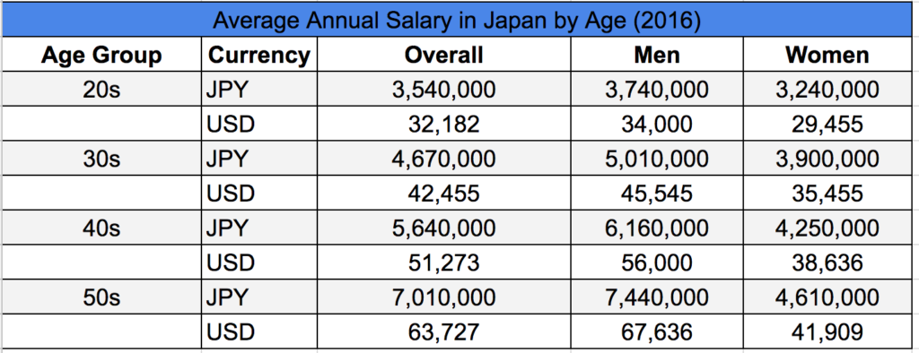Average Annual Salary Japan by Age Group 2016
