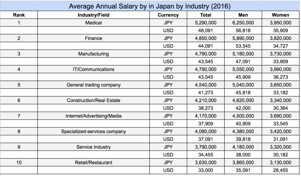Average annual salary in Japan by industry 2016