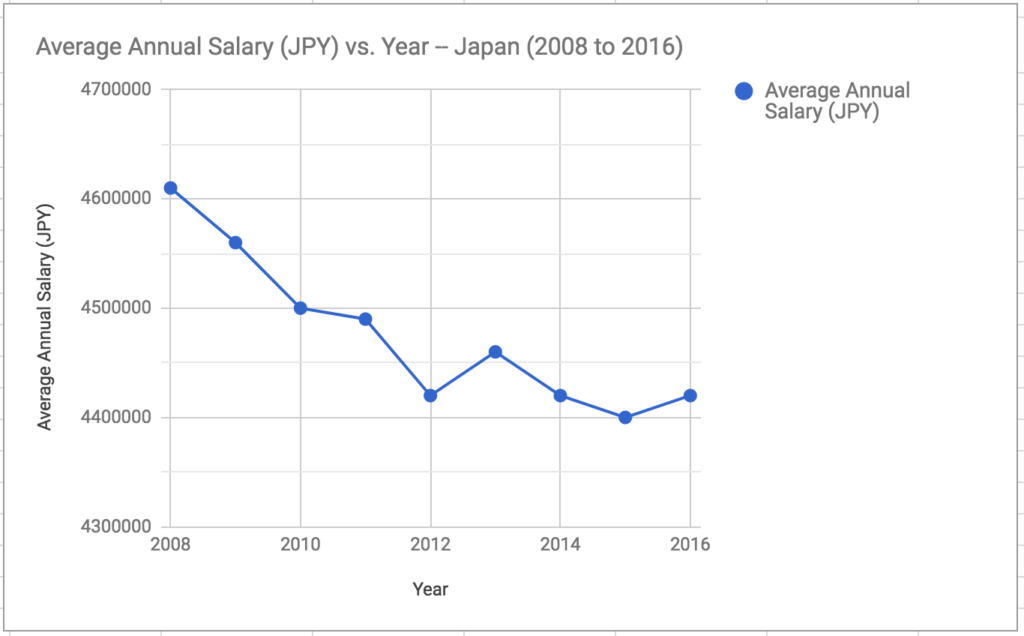 Change in annual average salary in Japan 2008 to 2016