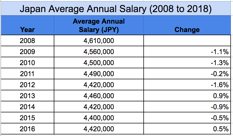 Japan annual average salary trend 2008 to 2016