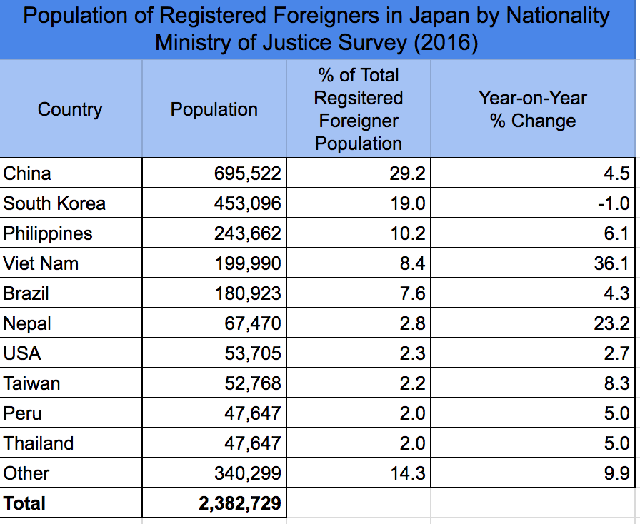 Population of foreigners in Japan by nationality 2016