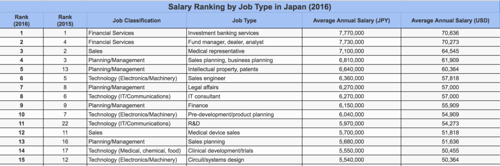Salary ranking by job type in Japan (2016)