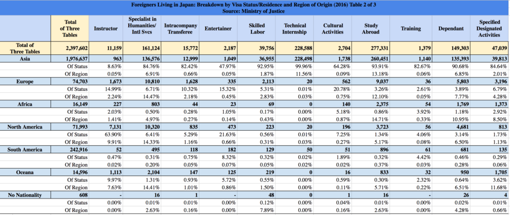 Foreigners Living in Japan Visa Status by Region of National Origin Table 2 or 3