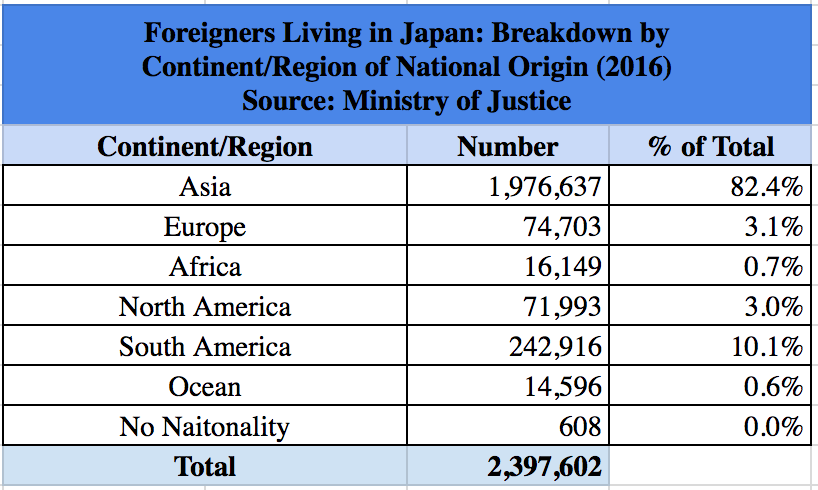 Foreigners in Japan by Region of National Origin 2016 Survey