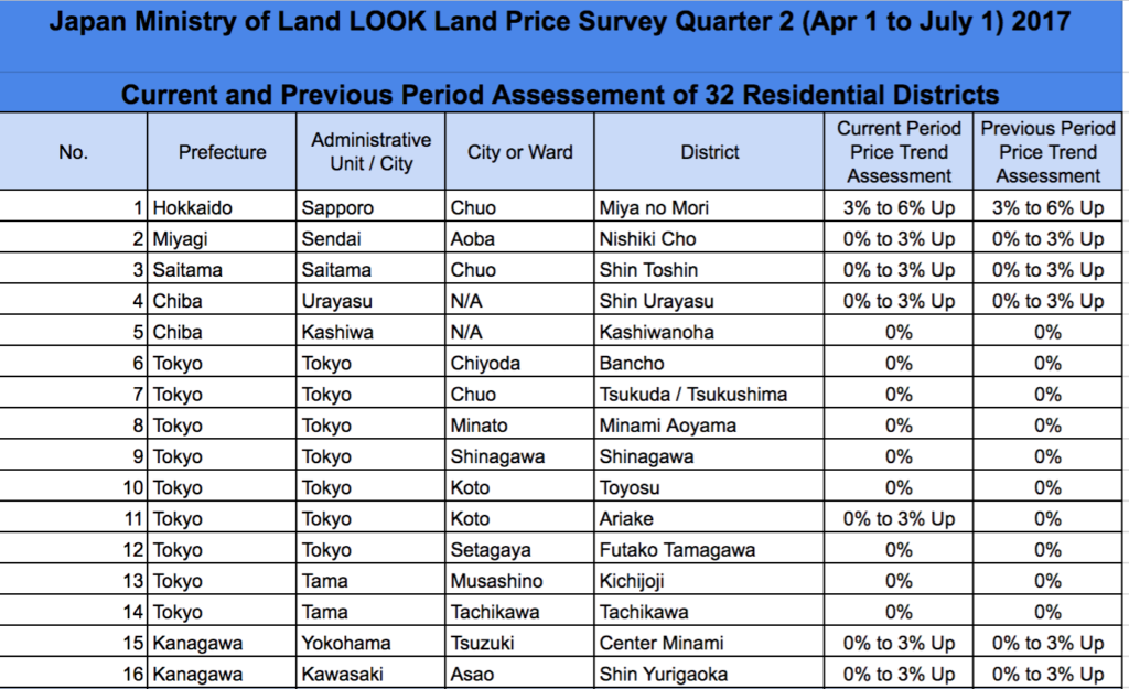 Japan MLIT LOOK Report Q2 2017 Land Value Survey 1 of 2
