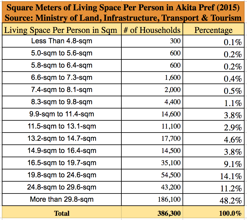 Square meters of living space per person Akita Prefecture 2015