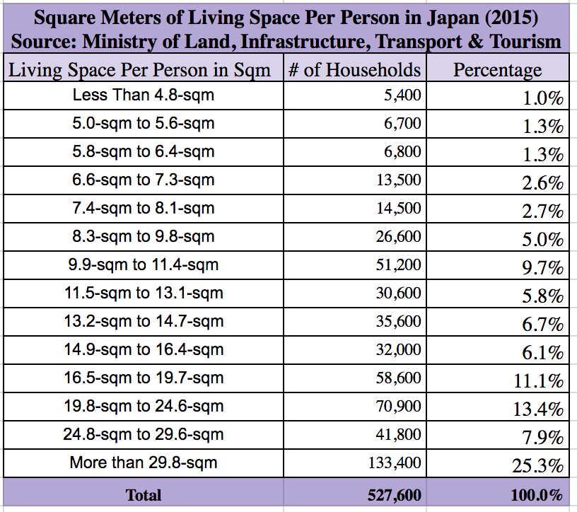 Square meters of living space per person Okinawa 2015