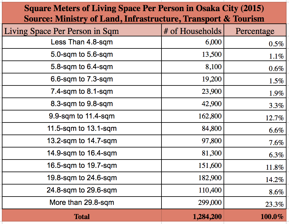 Square meters of living space per person Osaka 2015