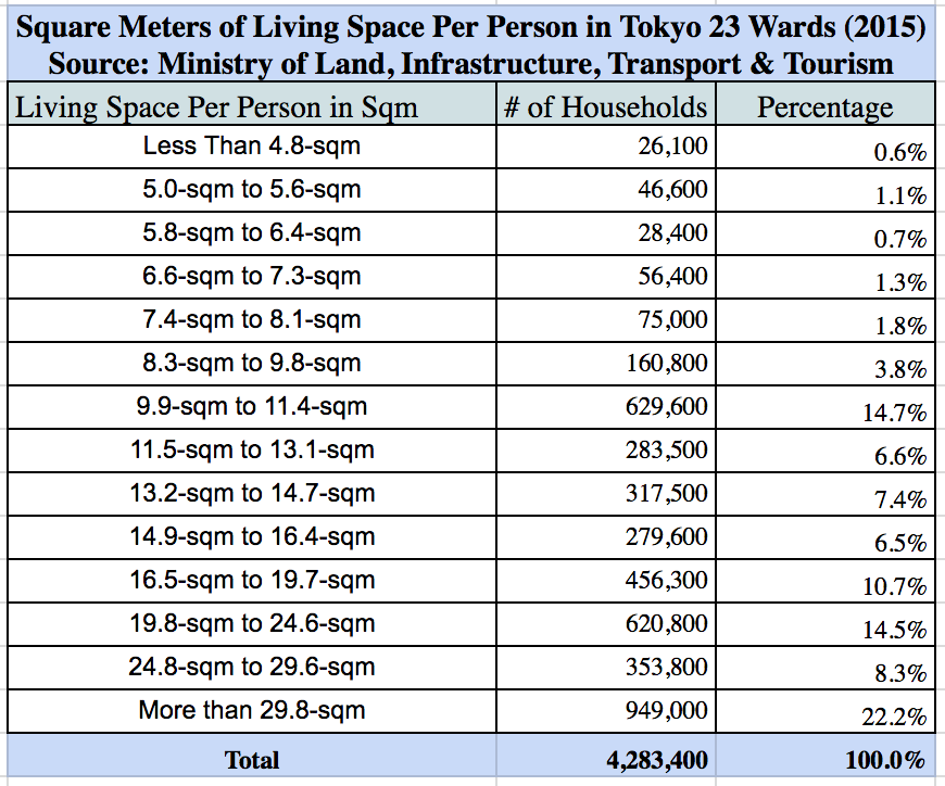 Square meters of living space per person Tokyo 23 Wards 2015