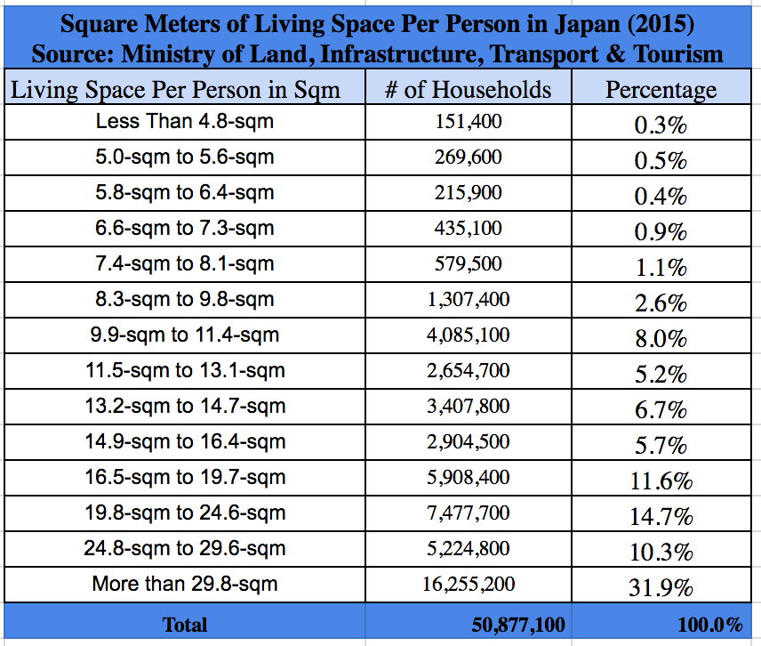 Square meters of living space per person in Japan 2015