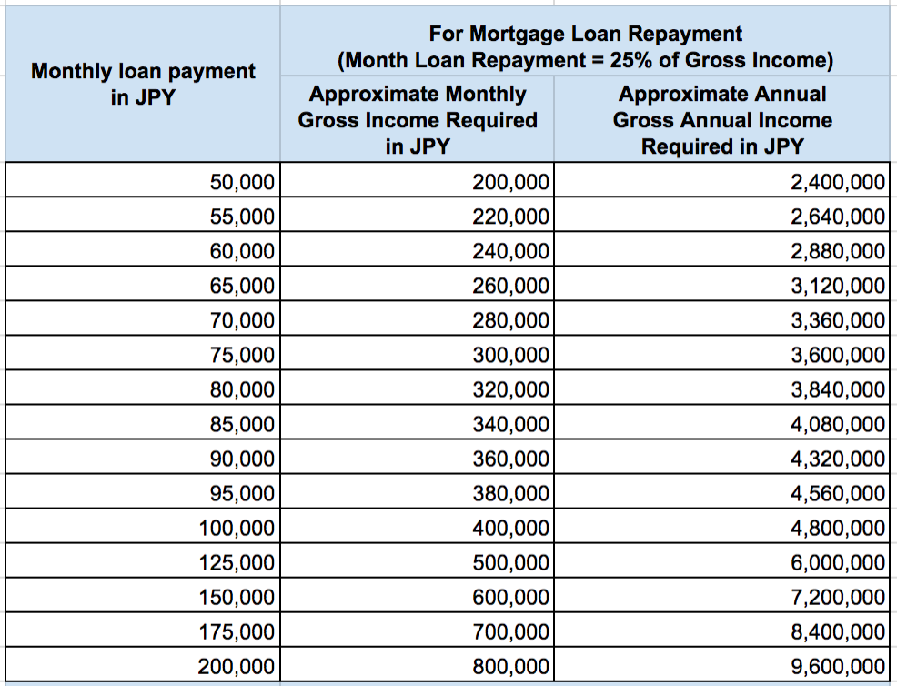 Gross Income Required for Monthly Loan Repayment Real Estate Japan 1 of 3