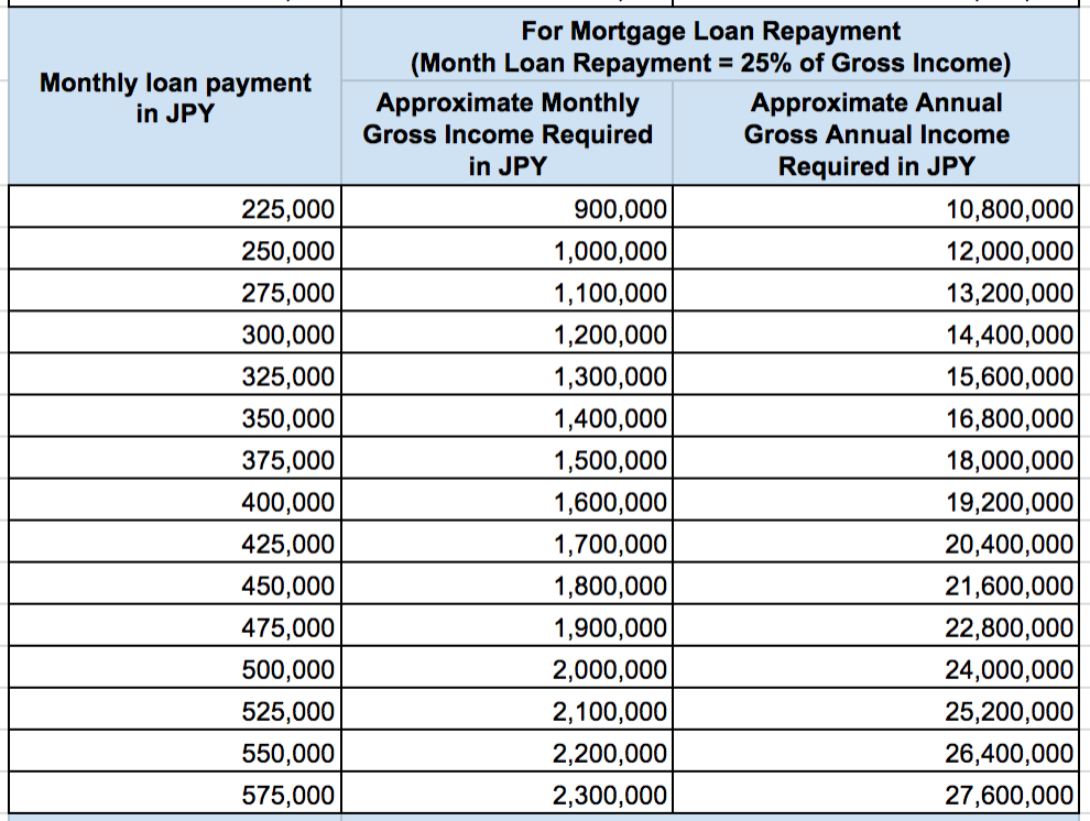 Gross Income Required for Monthly Loan Repayment Real Estate Japan 2 of 3