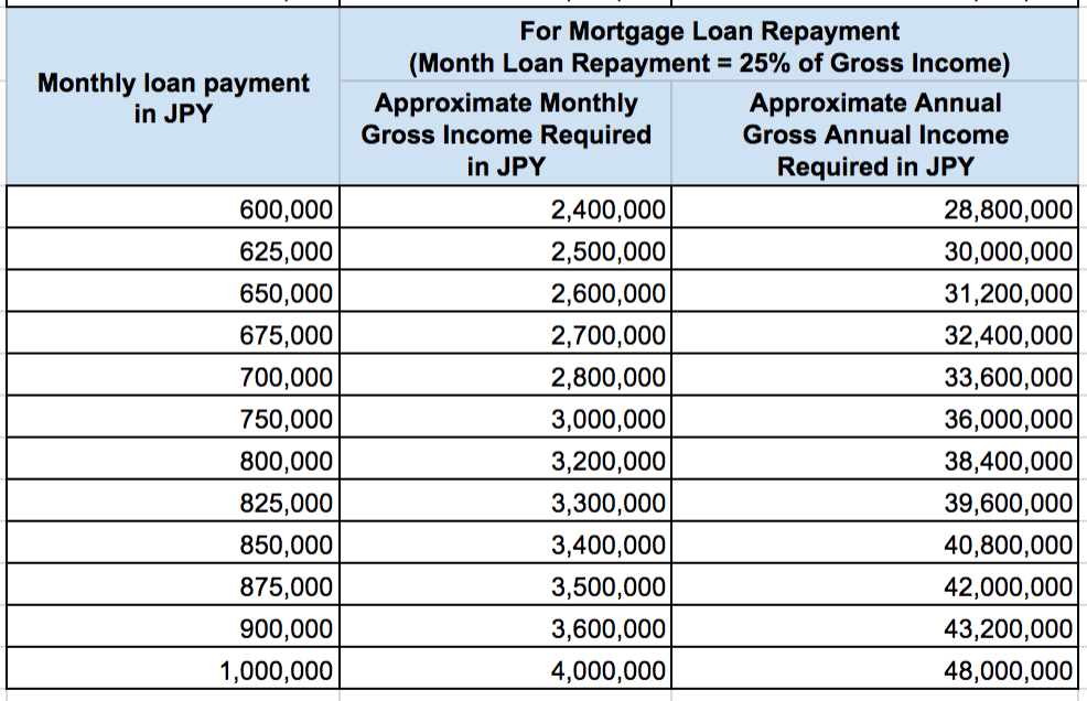 Gross Income Required for Monthly Mortgage Loan Repayment Real Estate Japan 3 of 3