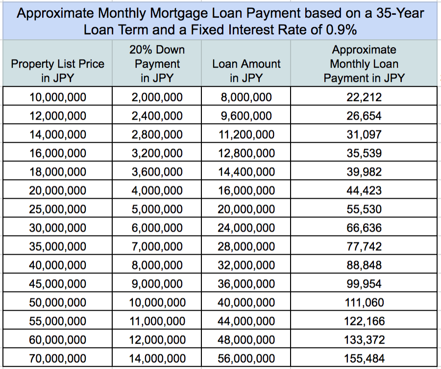 Monthly Payment Mortgage Amounts in JPY Real Estate Japan