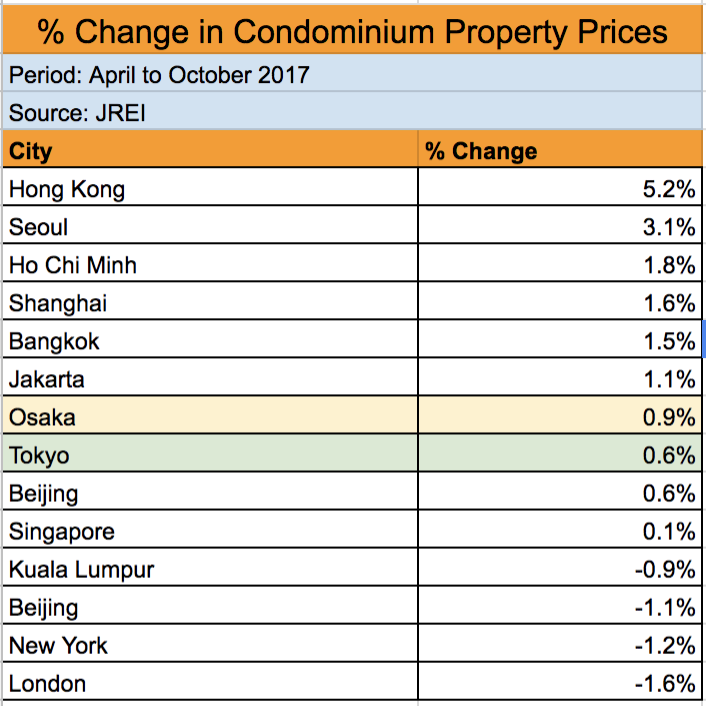 Property Prices Osaka